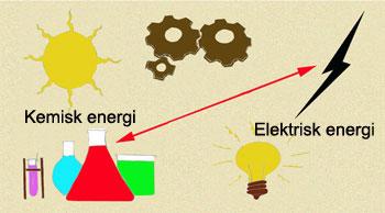 Energiomvandlare