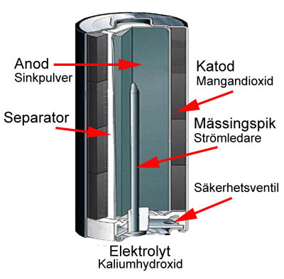 alkaline_genomsk_batteriforeningen