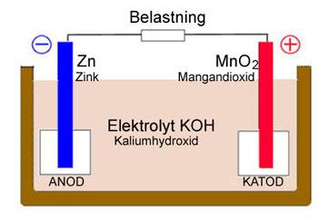 battericell1_batteriforeningen