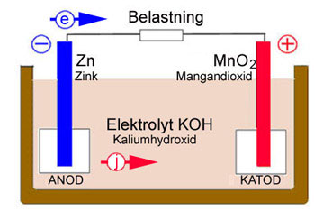 battericell2_batteriforeningen