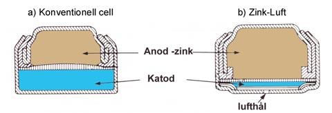 za_conv_cell_batteriforeningen