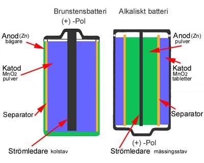 zc_alk_skillnad_batteriforeningen